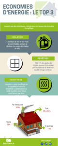 économiser l'énergie infographie